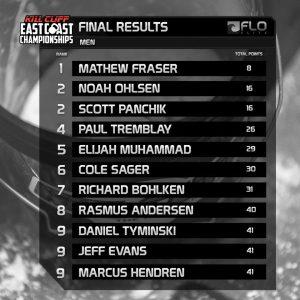 ECC men final results