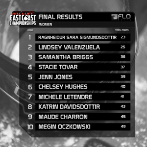 ECC women final results