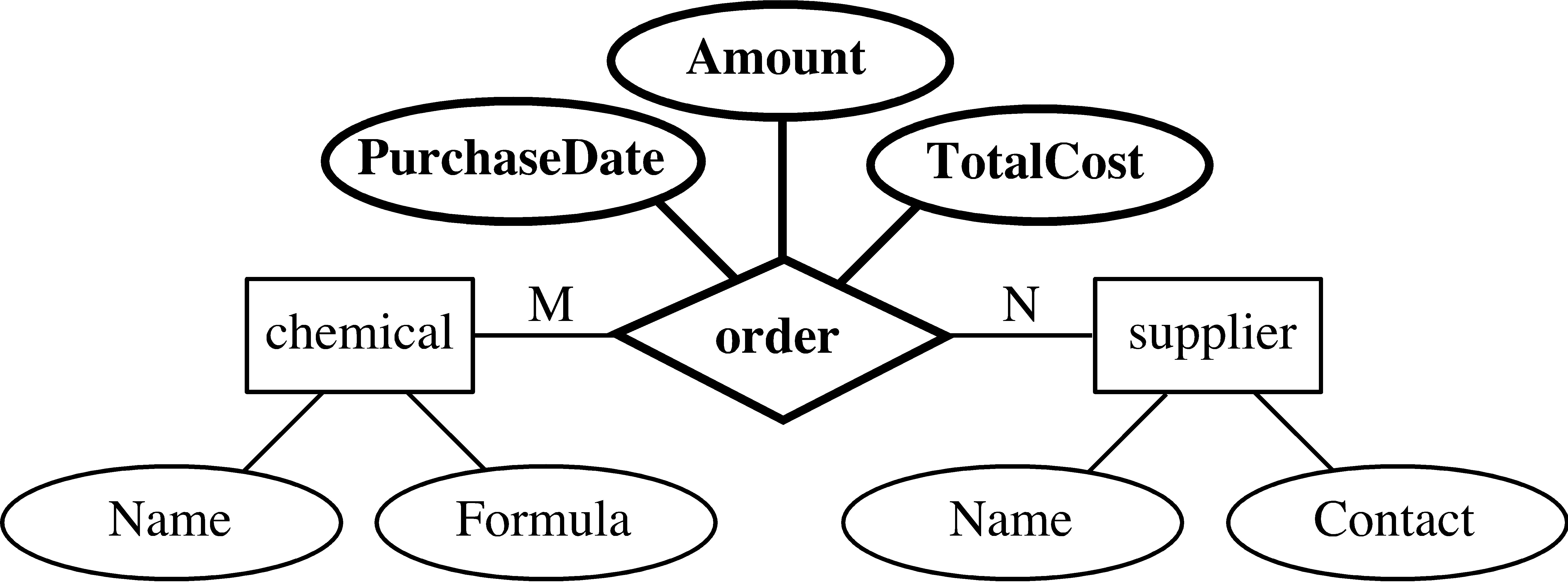 Er Diagram Tutorial In Dbms With Example