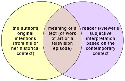 hermeneutics venn diagram