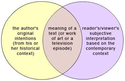 hermeneutics venn diagram