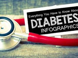 Everything You Have to Know About Diabetes