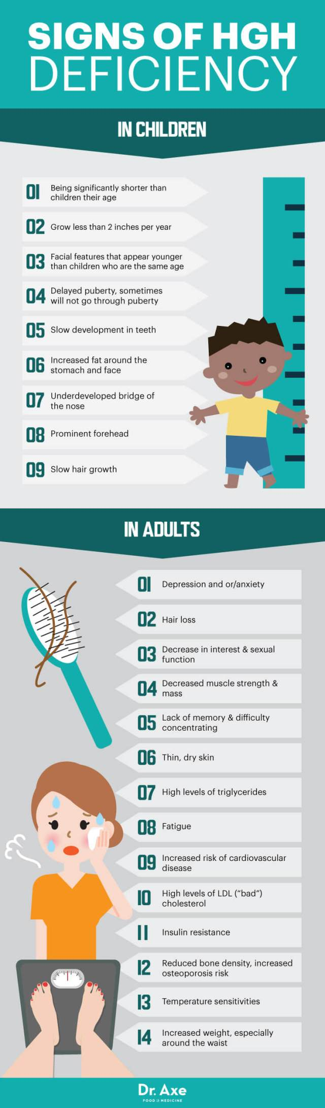 Signs of HGH Deficiency
