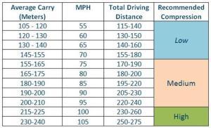 Golf-Ball-Swing Speed-Distance
