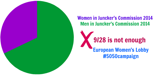 Women hold up half the sky: No gender mirroring in Team Juncker