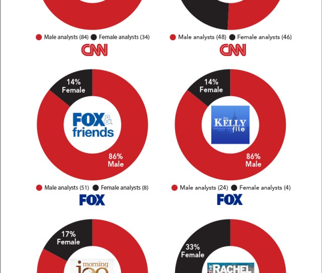 Whotalks Cable News Analysts Gender In 2016 Presidential Election Week 1