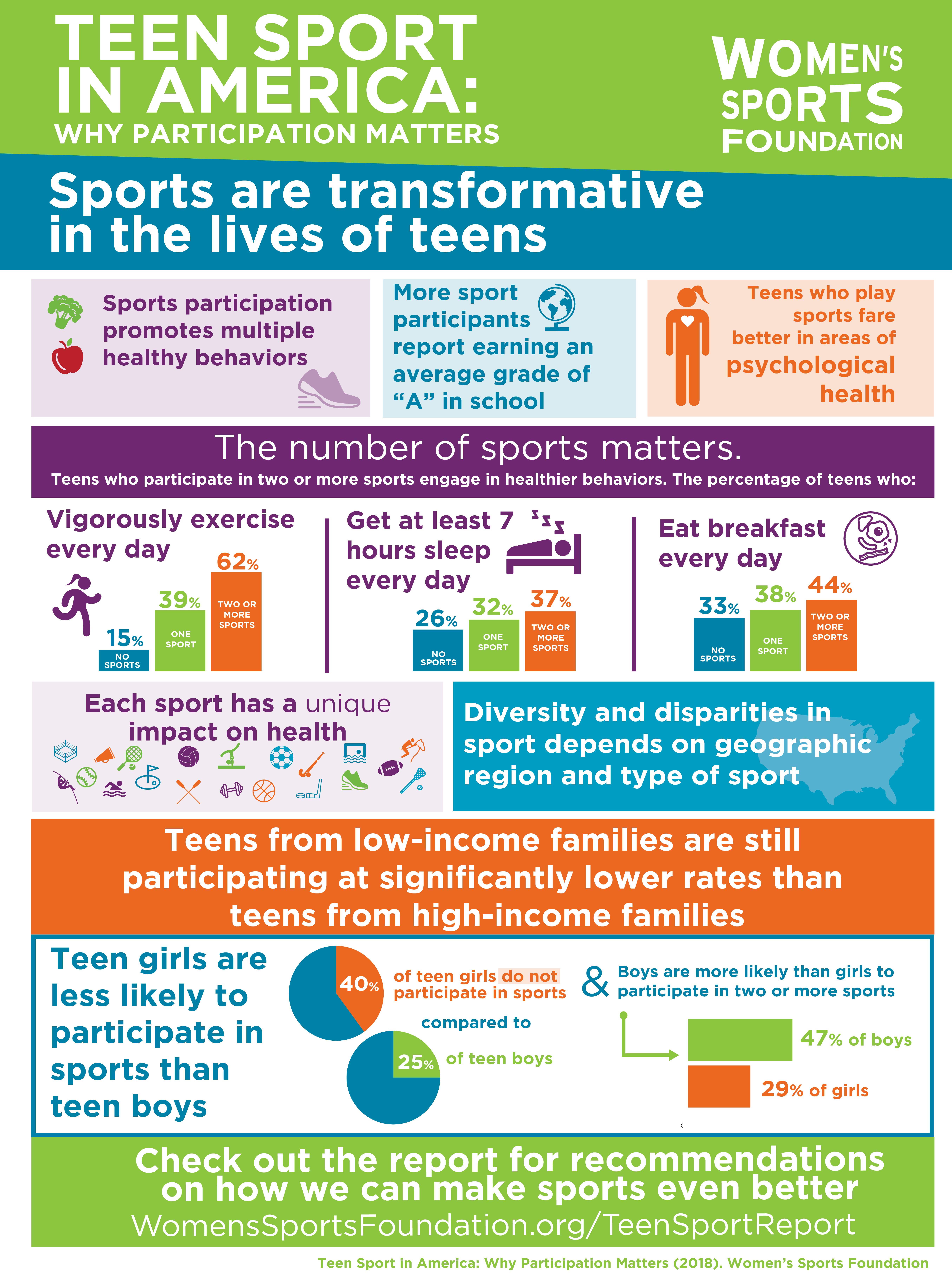 For Teen Athletes One Sport Is Good But 2 Or More Is