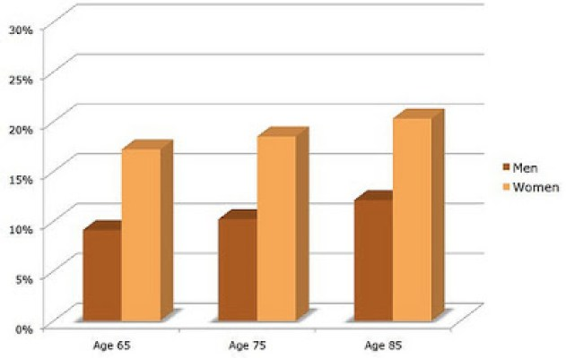 Estimated Lifetime Risks for Alzheimer's by Age and Sex