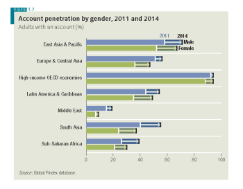 Global Findex 2015-Account-penetration-by-Gender