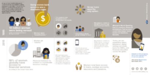 Twenty Years of Women's Financial Inclusion #BuildOnBeijing