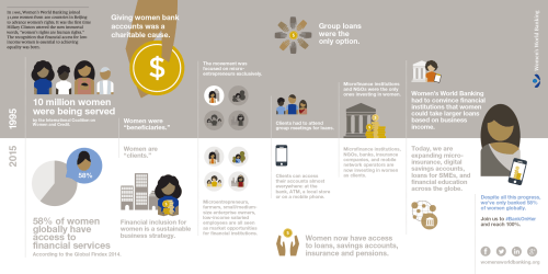 Twenty Years of Women's Financial Inclusion #BuildOnBeijing