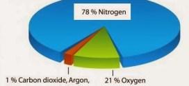 Nitrogen facts in Atmosphere