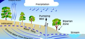 Groundwater – the big source of fresh water