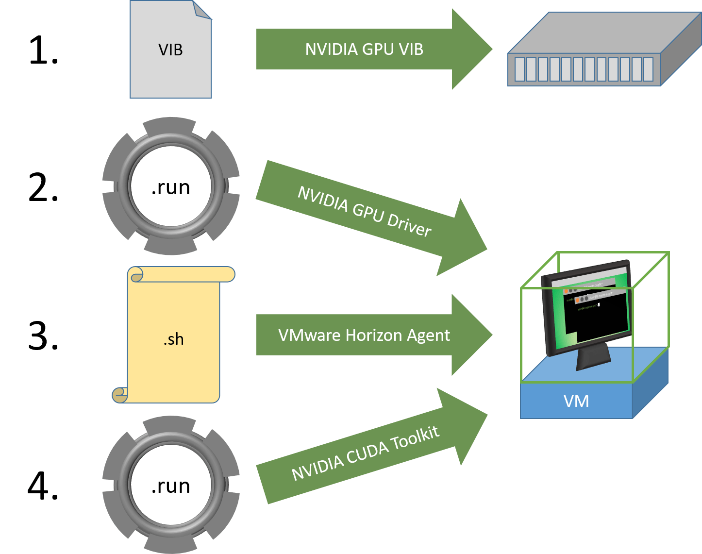 Empowering CUDA Developers with Virtual Desktops (Part2