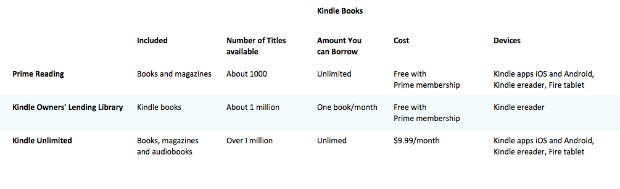 Amazon Launches Prime Reading – Free Kindle Books, Magazines