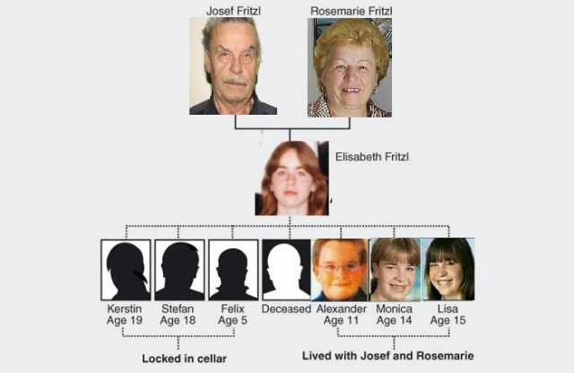 The Fritzl Family (The Psycho Father, Foolish Mother and Unlucky Daughter)