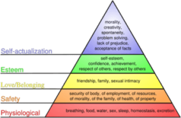 Maslow's hierarchy of needs pyramid: physiological, safety, love/belonging, esteem, self-actualization