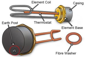 What are the parts of an immersion heater element?
