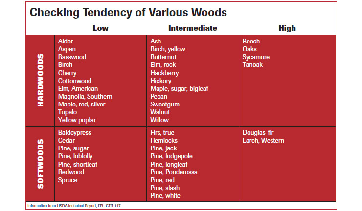 chart showing the tendency of various woods