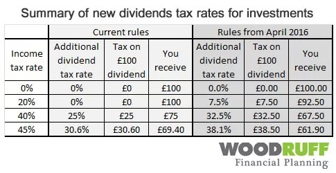 Summary of dividends tax changes for investments
