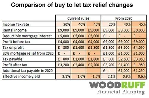 buy to let tax relief changes comparison table