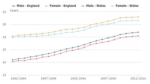 Life expectancy - ONS England v Wales at age 65