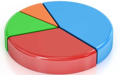 Asset allocation with your investment portfolio