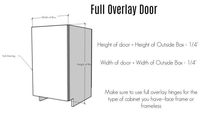 Full overlay door sizing diagram