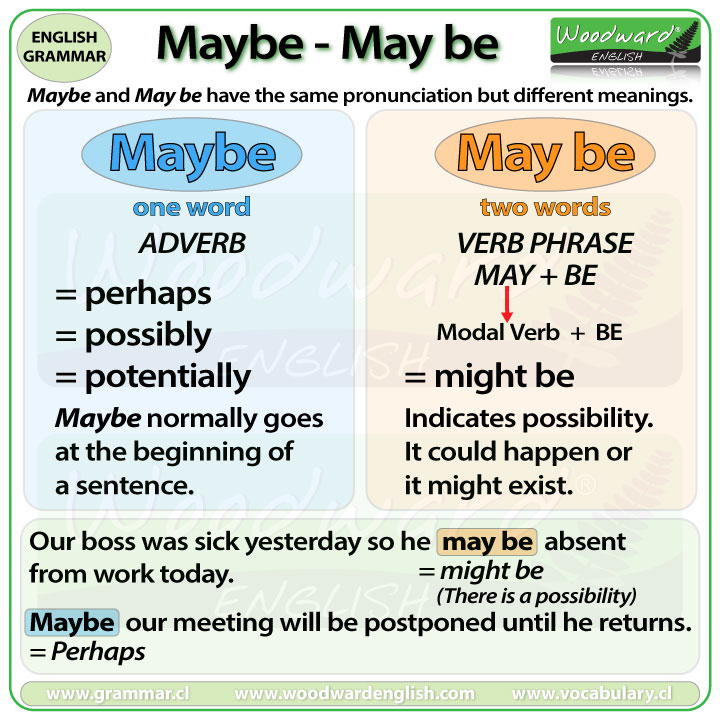 Maybe or May be – What is the difference? | Woodward English