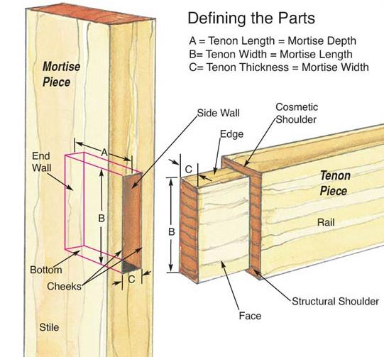 mortise-tenin-parts-lead.jpg