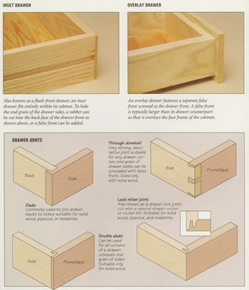easy wood box plan