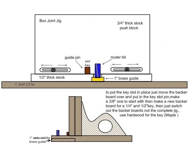 Finger Joint Jig Plans