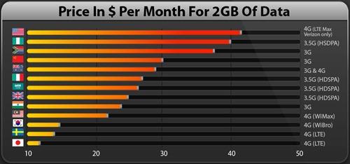 Precio de Internet móvil alrededor del mundo
