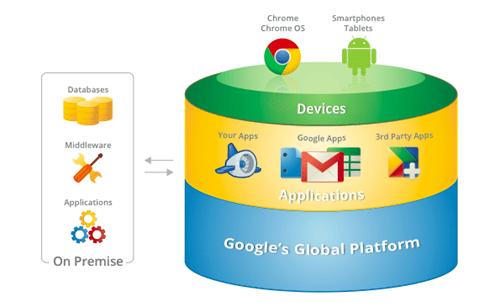 Google y su futuro en la nube