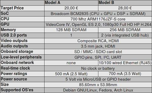 Especificaciones de Raspberry Pi