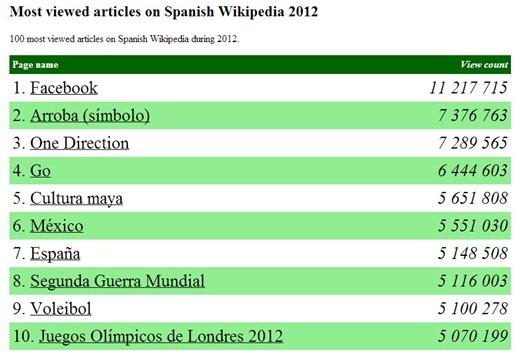 29-12-2012 top wikipedia 2012