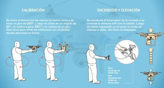 Como funcionan los Drones gráfico
