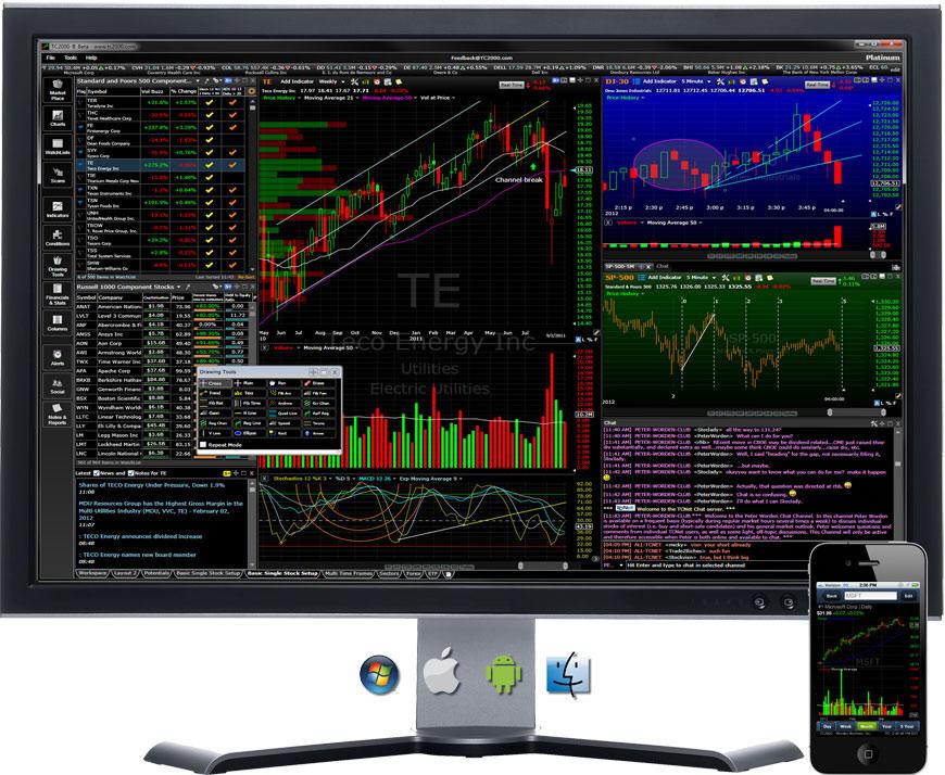 TC2000 Software – BINARY TRADE LLC