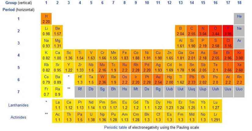 electronegativity-chart-555