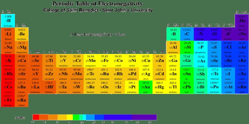 electronegativity-chart-698