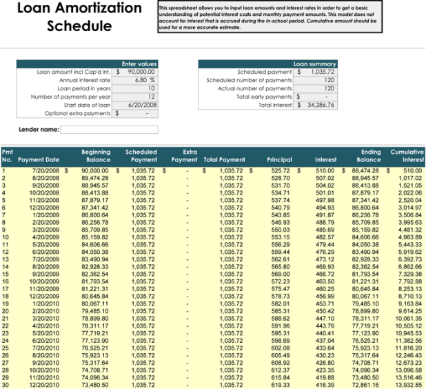 amortization table calculator car loan