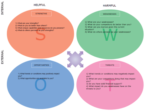 swot analysis template 111
