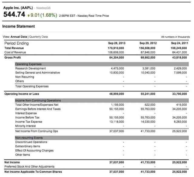 Profit and Loss Statement 14564