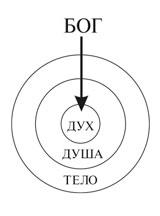 God-spirit_ru