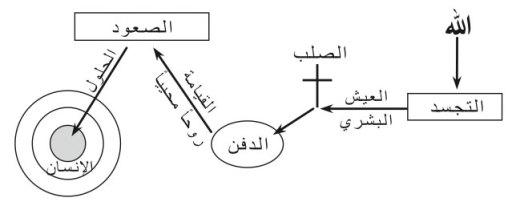 Process_ar