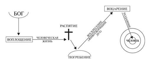 process_ru