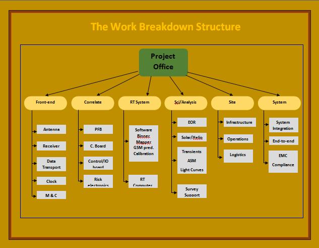 11  work breakdown structure templates