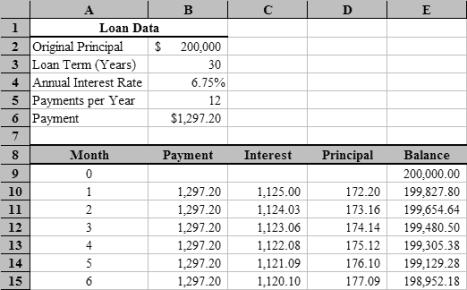 amortization schedule template 2