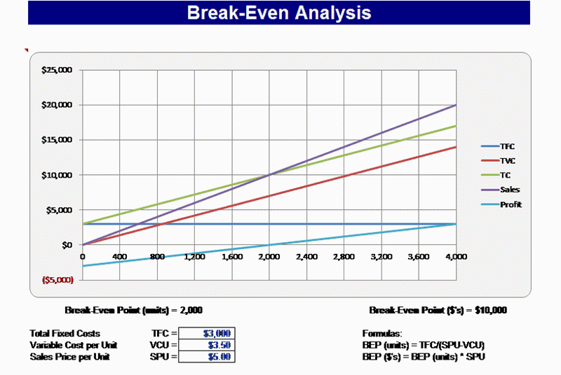 Break Even Analysis Preview 3  Excel Break Even Analysis