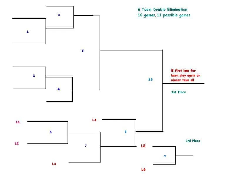 double elimination tournament bracket template 4 double elimination bracket generators excel xlts